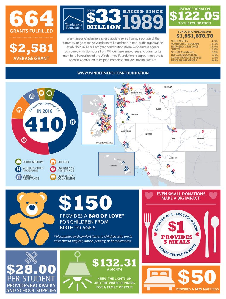 content_17050_Foundation2016Infographic.jpg